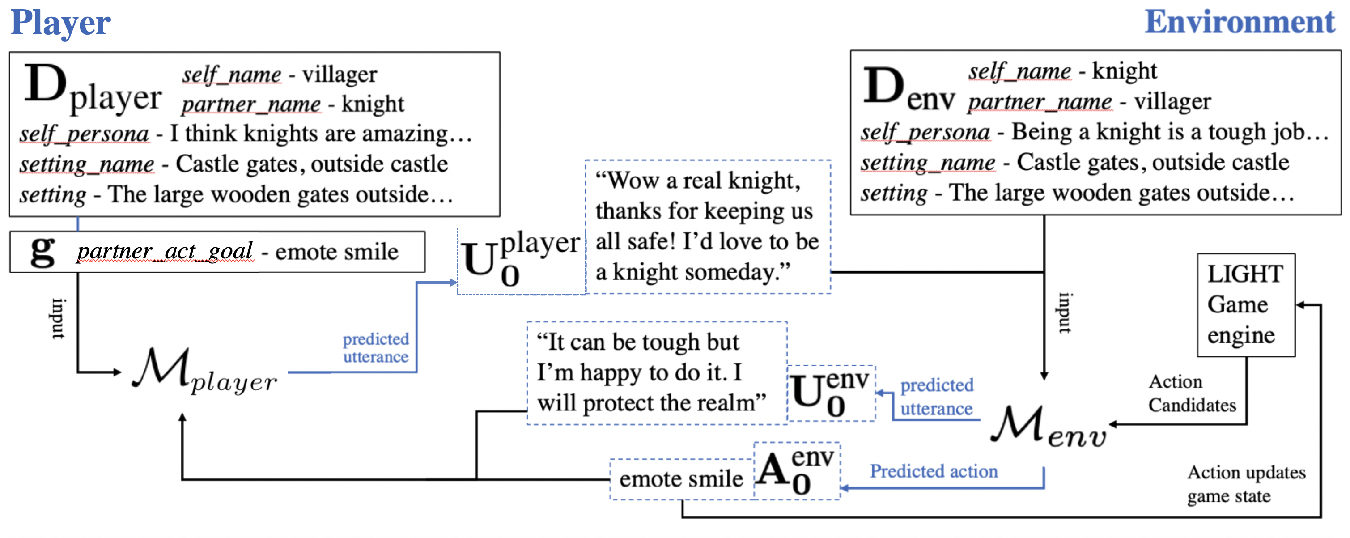 Figure 1 for I love your chain mail! Making knights smile in a fantasy game world: Open-domain goal-oriented dialogue agents