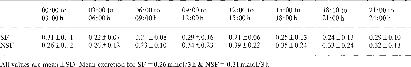 Table 1. Three-hourly urinary citrate excretion (mmol) during a 24-h per iod in 25 male patients with calcium nephroli thiasis (SF) and 25 healthy subjects (NSF)