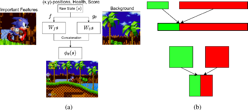 Figure 3 for Observational Overfitting in Reinforcement Learning