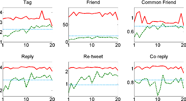 Figure 3 for Learning Social Circles in Ego Networks based on Multi-View Social Graphs
