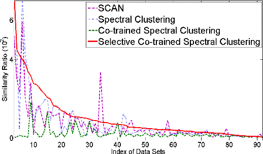 Figure 4 for Learning Social Circles in Ego Networks based on Multi-View Social Graphs