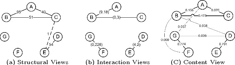 Figure 1 for Learning Social Circles in Ego Networks based on Multi-View Social Graphs