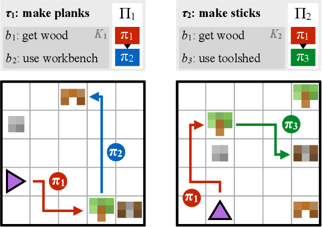 Figure 1 for Modular Multitask Reinforcement Learning with Policy Sketches