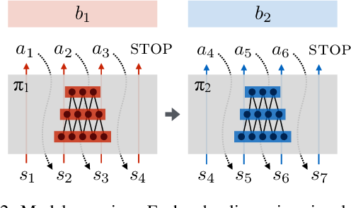 Figure 3 for Modular Multitask Reinforcement Learning with Policy Sketches