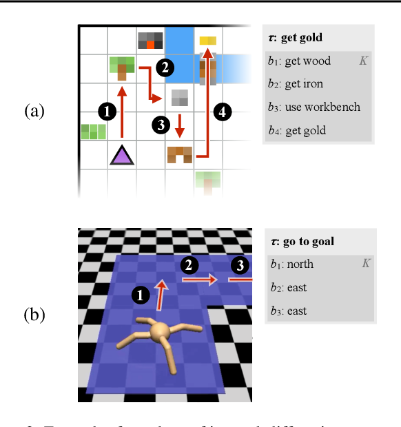 Figure 4 for Modular Multitask Reinforcement Learning with Policy Sketches