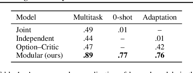 Figure 2 for Modular Multitask Reinforcement Learning with Policy Sketches