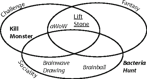 Figure 1 from Brain-Computer Interface Games: Towards a Framework