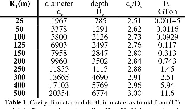 Table 1 from Asteroid Impact Tsunami: A Probabilistic Hazard