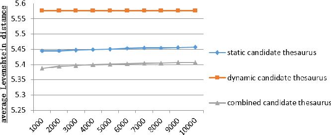 Figure 1 for Sentence Correction Based on Large-scale Language Modelling
