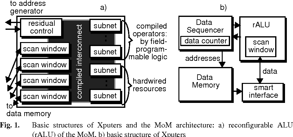 Data-Procedural Languages for FPL-based Machines - Semantic