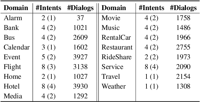 Figure 3 for Towards Scalable Multi-domain Conversational Agents: The Schema-Guided Dialogue Dataset