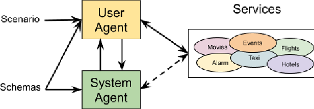 Figure 4 for Towards Scalable Multi-domain Conversational Agents: The Schema-Guided Dialogue Dataset
