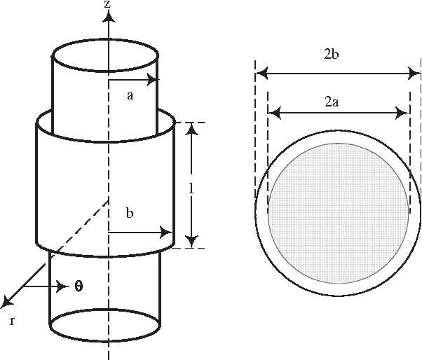 Figure 1 from Eddy current measurements of electrical conductivity