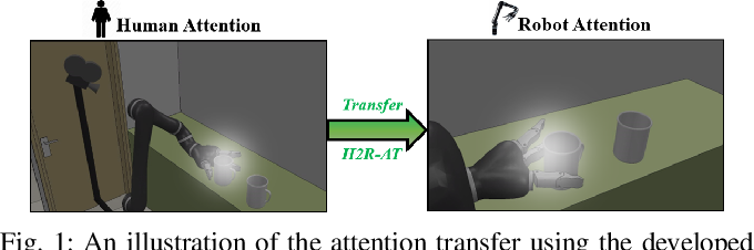 Figure 1 for Human-to-Robot Attention Transfer for Robot Execution Failure Avoidance Using Stacked Neural Networks
