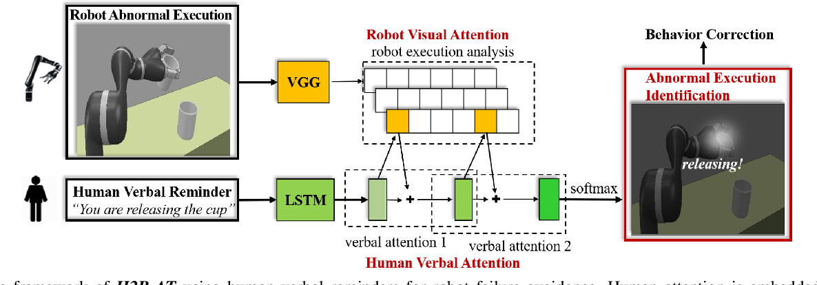 Figure 2 for Human-to-Robot Attention Transfer for Robot Execution Failure Avoidance Using Stacked Neural Networks
