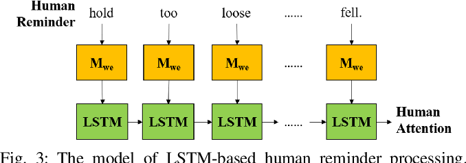 Figure 3 for Human-to-Robot Attention Transfer for Robot Execution Failure Avoidance Using Stacked Neural Networks