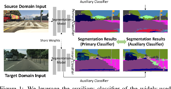 Figure 1 for Unsupervised Scene Adaptation with Memory Regularization in vivo