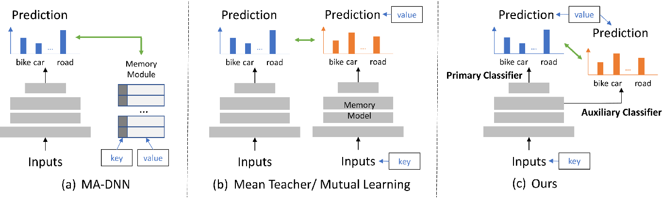 Figure 3 for Unsupervised Scene Adaptation with Memory Regularization in vivo