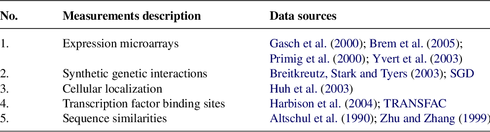 Figure 4 for Ranking relations using analogies in biological and information networks