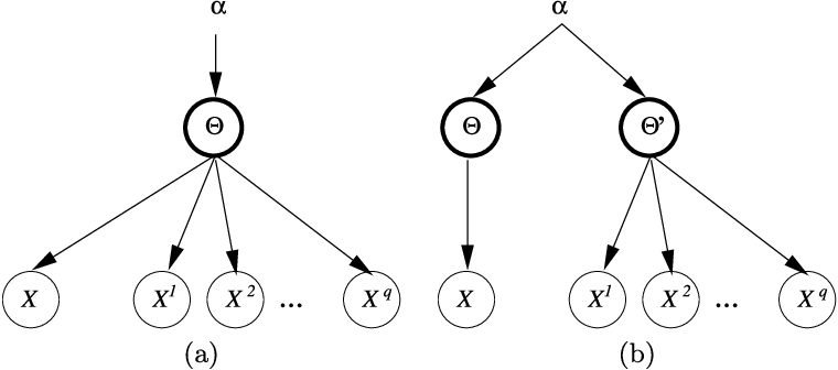Figure 1 for Ranking relations using analogies in biological and information networks