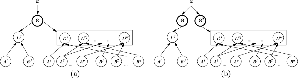 Figure 3 for Ranking relations using analogies in biological and information networks