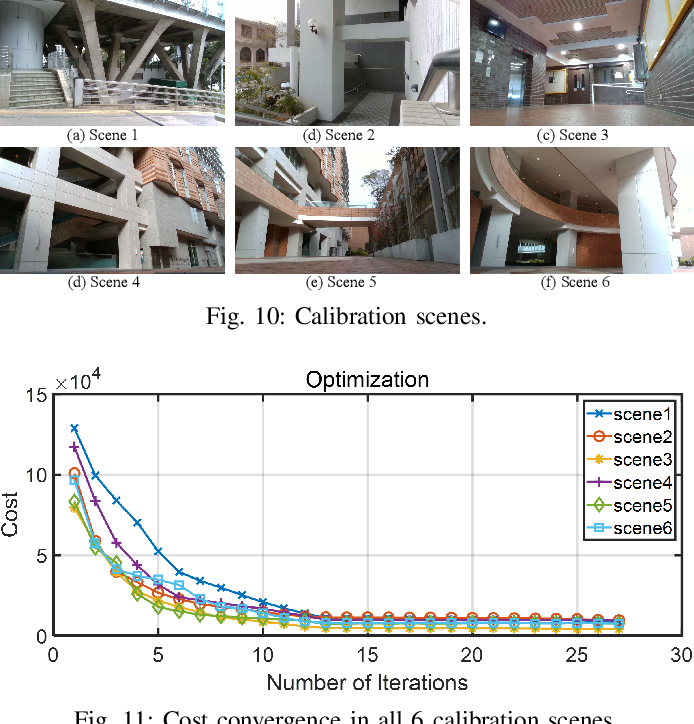Figure 2 for Pixel-level Extrinsic Self Calibration of High Resolution LiDAR and Camera in Targetless Environments