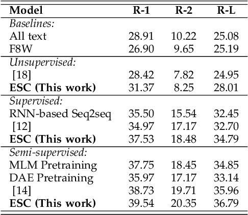 Figure 3 for Explicit Sentence Compression for Neural Machine Translation