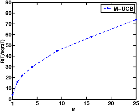 Figure 1 for Nearly Optimal Adaptive Procedure for Piecewise-Stationary Bandit: a Change-Point Detection Approach