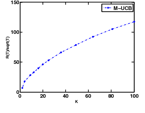 Figure 2 for Nearly Optimal Adaptive Procedure for Piecewise-Stationary Bandit: a Change-Point Detection Approach