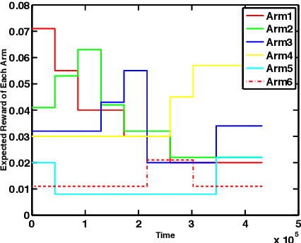 Figure 3 for Nearly Optimal Adaptive Procedure for Piecewise-Stationary Bandit: a Change-Point Detection Approach