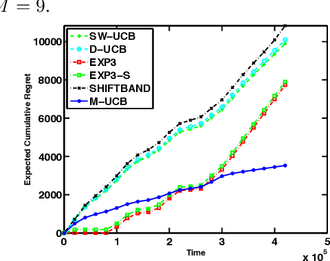 Figure 4 for Nearly Optimal Adaptive Procedure for Piecewise-Stationary Bandit: a Change-Point Detection Approach