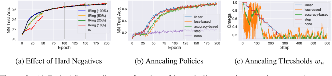 Figure 4 for Conditional Negative Sampling for Contrastive Learning of Visual Representations