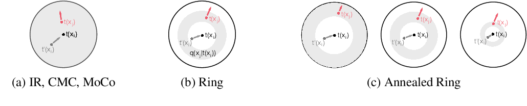 Figure 1 for Conditional Negative Sampling for Contrastive Learning of Visual Representations