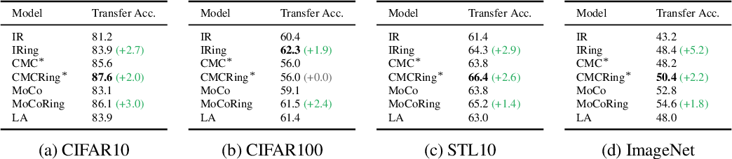 Figure 2 for Conditional Negative Sampling for Contrastive Learning of Visual Representations