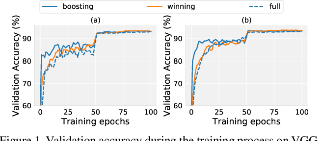 Figure 1 for Towards Practical Lottery Ticket Hypothesis for Adversarial Training