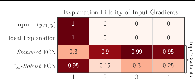 Figure 1 for Do Input Gradients Highlight Discriminative Features?
