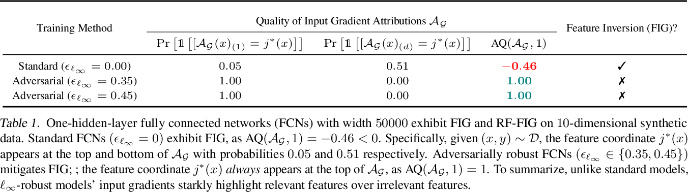 Figure 2 for Do Input Gradients Highlight Discriminative Features?