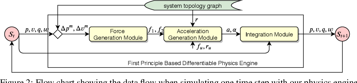Figure 2 for A First Principles Approach for Data-Efficient System Identification of Spring-Rod Systems via Differentiable Physics Engines