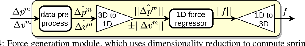 Figure 3 for A First Principles Approach for Data-Efficient System Identification of Spring-Rod Systems via Differentiable Physics Engines