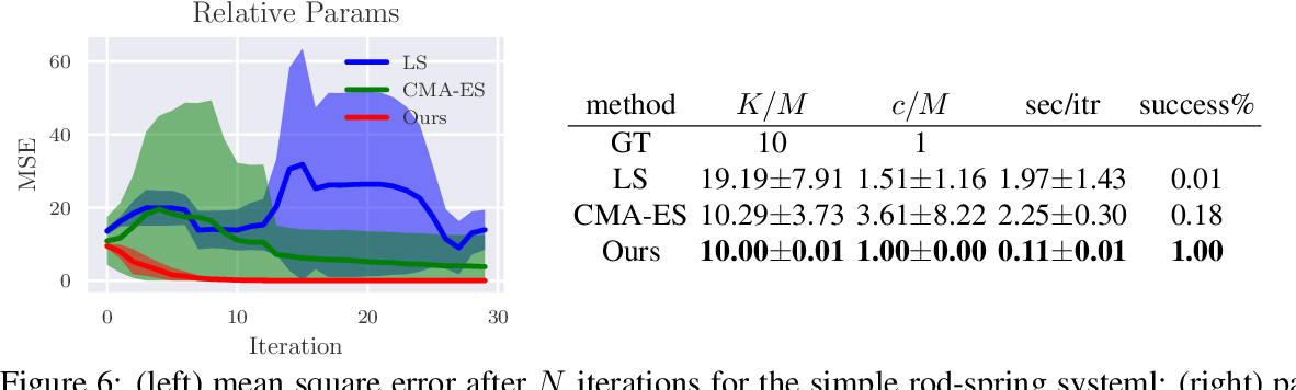 Figure 4 for A First Principles Approach for Data-Efficient System Identification of Spring-Rod Systems via Differentiable Physics Engines