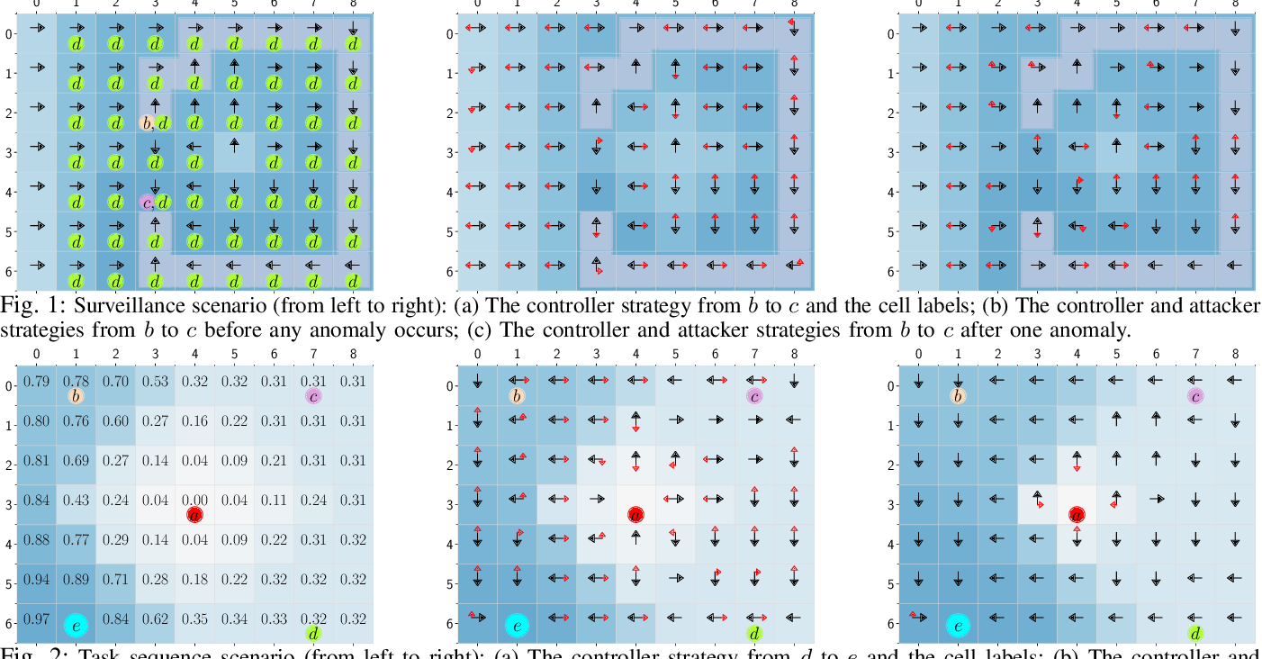 Figure 1 for Secure Planning Against Stealthy Attacks via Model-Free Reinforcement Learning
