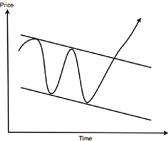 Figure 1 from Finding Predictive Patterns in Historical Stock Data