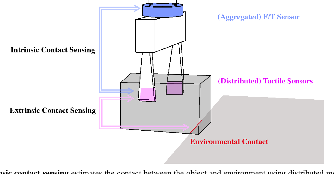 Figure 2 for Extrinsic Contact Sensing with Relative-Motion Tracking from Distributed Tactile Measurements