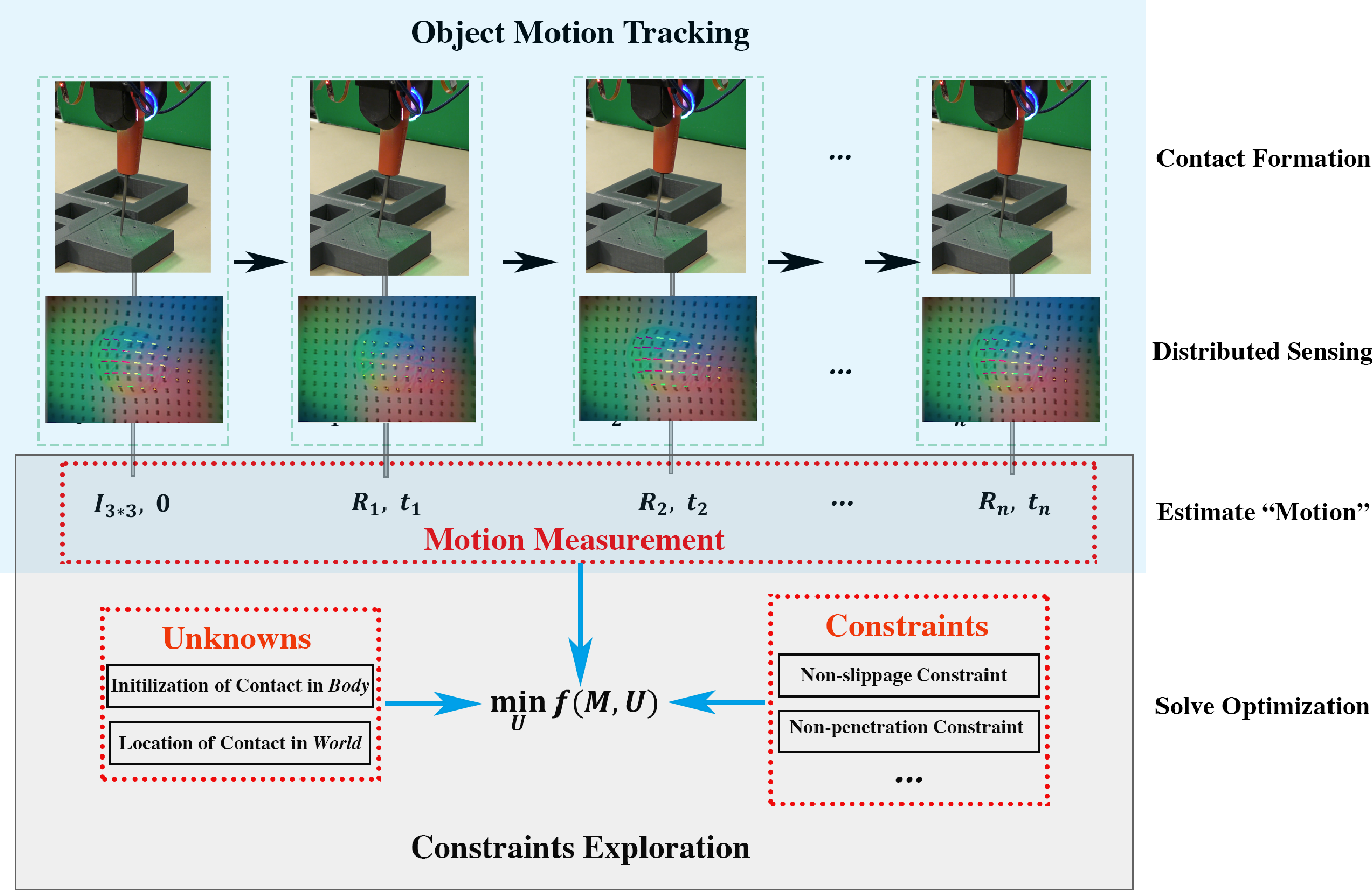 Figure 3 for Extrinsic Contact Sensing with Relative-Motion Tracking from Distributed Tactile Measurements