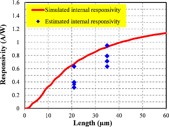 Fig. 3. Estimated internal responsivity based on coupling loss measurement and simulated internal responsivity.
