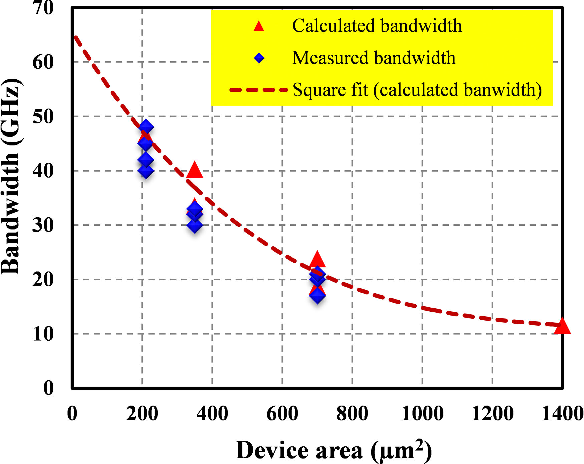Fig. 5. Measured bandwidths of different sized photodiodes and calculated RC-bandwidth based on C-V measurement.
