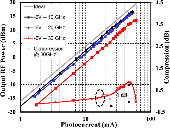 Fig. 6. Output RF power of 20 × 35 μm2 PD at −6 V bias voltage and power compression at 30 GHz vs. average photocurrent.