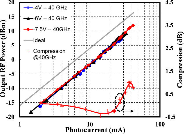 Fig. 7. Output RF power at different bias voltages and power compression at −7.5 V of 10 × 35 μm2 PD at 40 GHz.