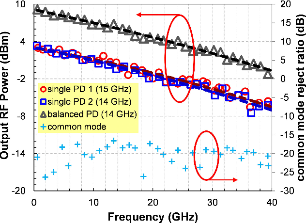 Fig. 11. Frequency responses measured at +/-5 bias voltage and 10 mA photocurrent per PD. The frequencies in the legend are the bandwidth of PD 1, PD2, and the balanced PD, respectively.