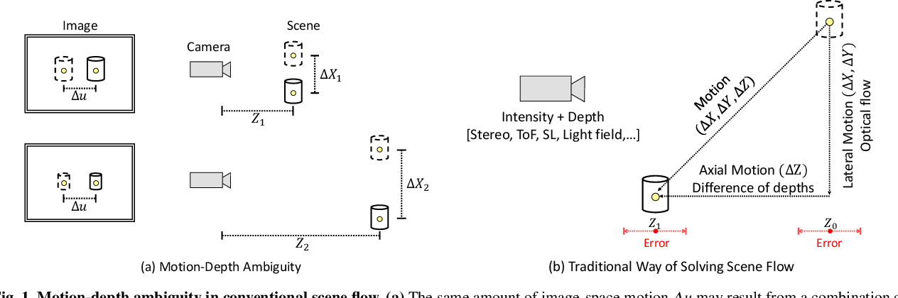 Figure 1 for Differential Scene Flow from Light Field Gradients
